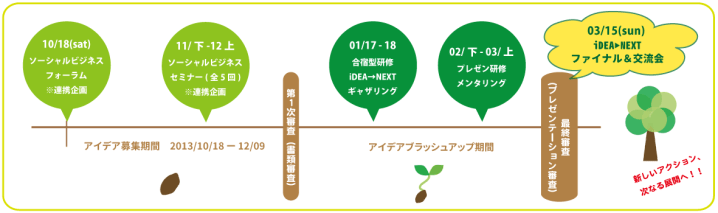 iDEANEXT2015フロー
