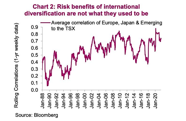 investment portfolio performance risk international diversification changing image