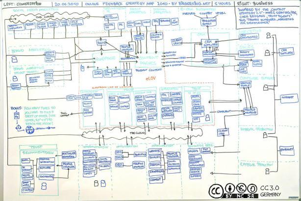Online Feedback Strategy Map 2010