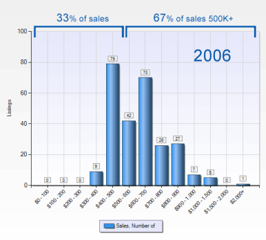 snoqualmie-ridge-sales-2006