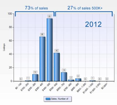 snoqualmie-ridge-sales-2012