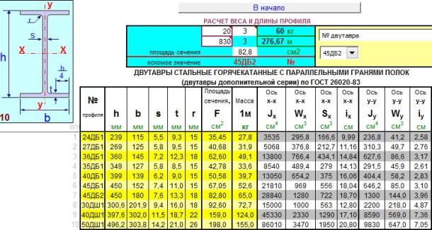 Двутавры дополнительной серии по ГОСТ 26020-83