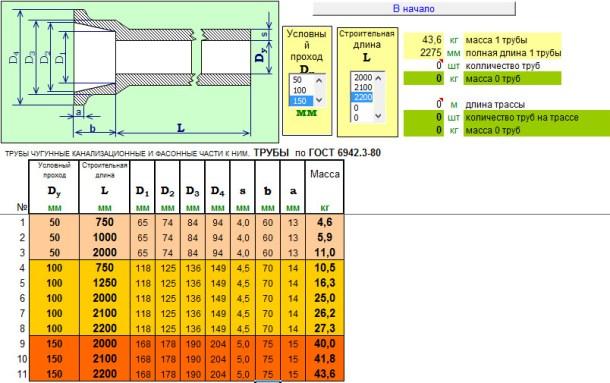 Трубы канализационные чугунные по ГОСТ 6942.3-80