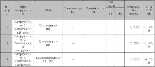 Параметры РСУ