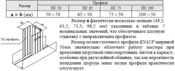 Геометрические размеры стоечных профилей