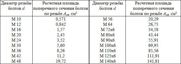 Расчетные площади поперечных сечений болтов (по резьбе)