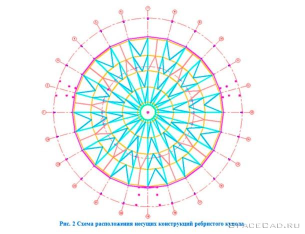 Расчет металлического ребристого купола в Лира САПР 4
