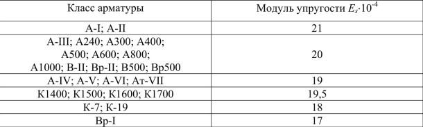 Модули упругости арматуры, МПа