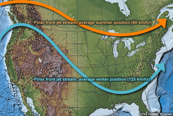 Average polar jet stream locations for summer and winter (from the Comet program)