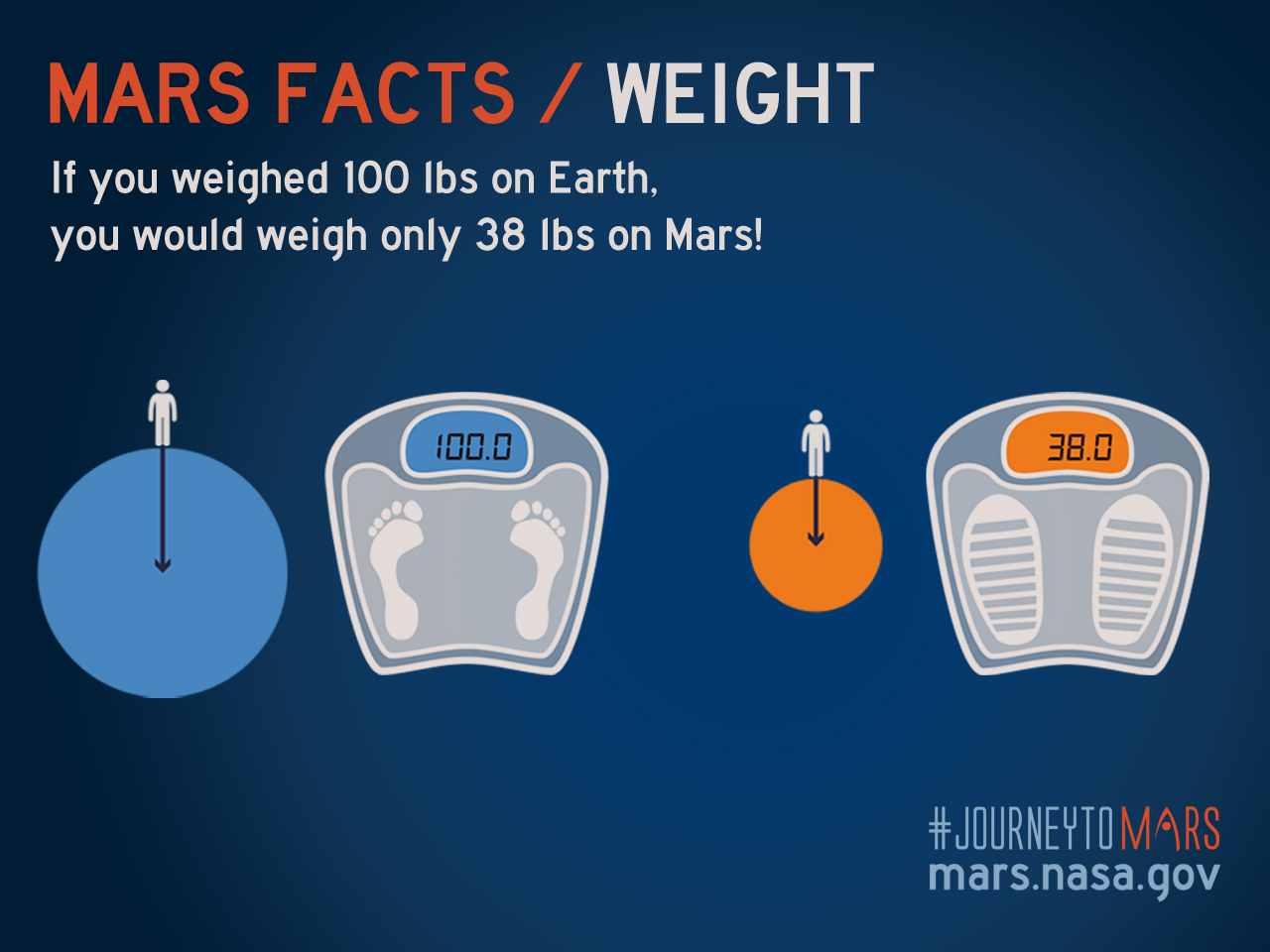 Nasa Releases Some Fun Facts About Mars Part Of