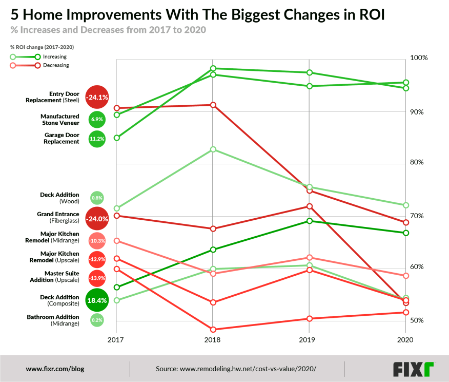 home improvement roi trend
