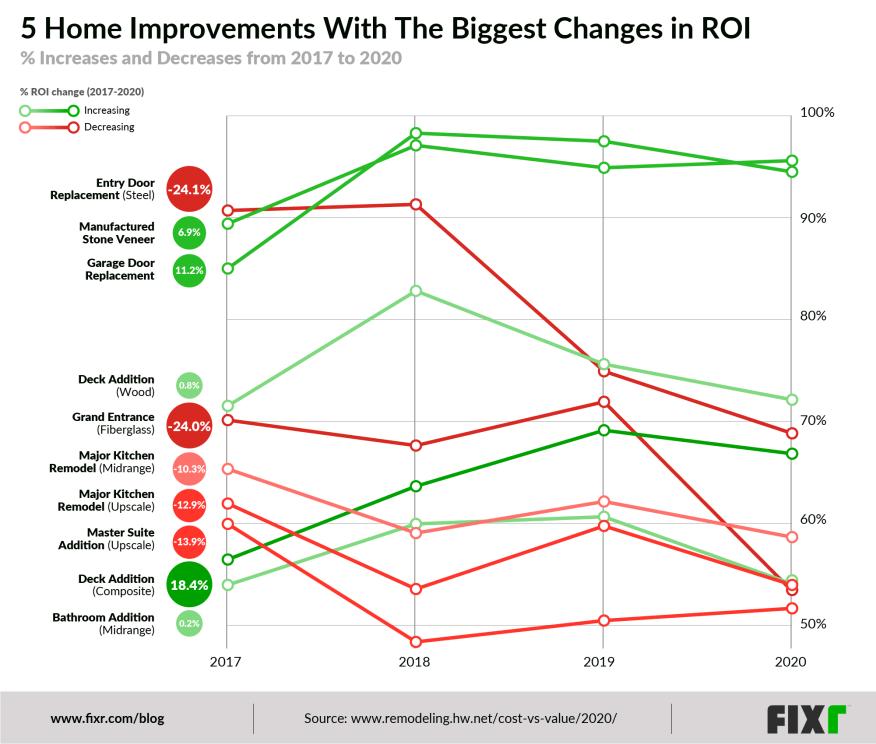 home improvement roi trend