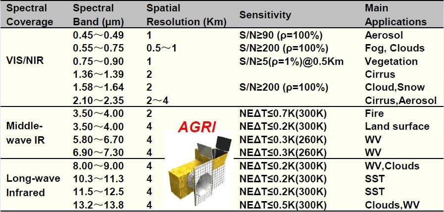 AGRI Spectral Coverage - Image: CMA/NSMC