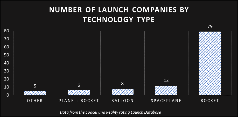 SpaceFund - Launch Companies by Technology - Boys Like Rockets