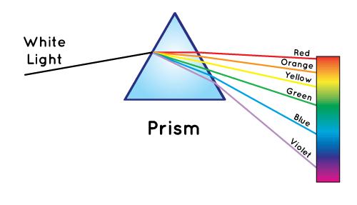 Un prisme sépare la lumière blanche des couleurs de l'arc-en-ciel.