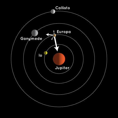 Inner And Outer Planets Diagram