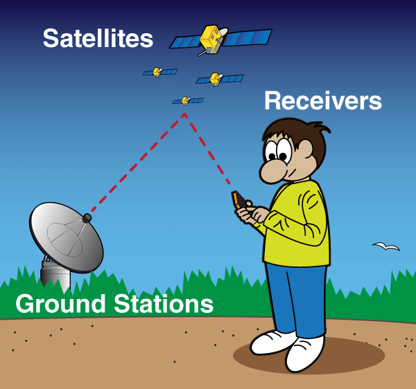cartoon of a boy holding a GPS receiver with a satellite and ground station in the background.