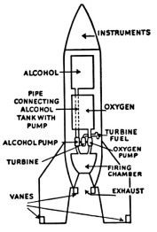 liquid_fuel_rocket_diagram