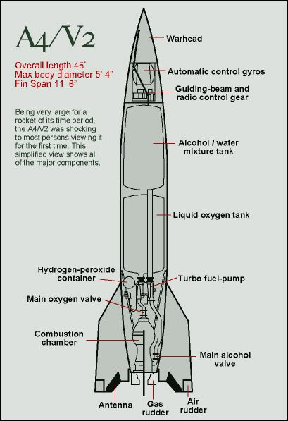 Space Rocket History #4