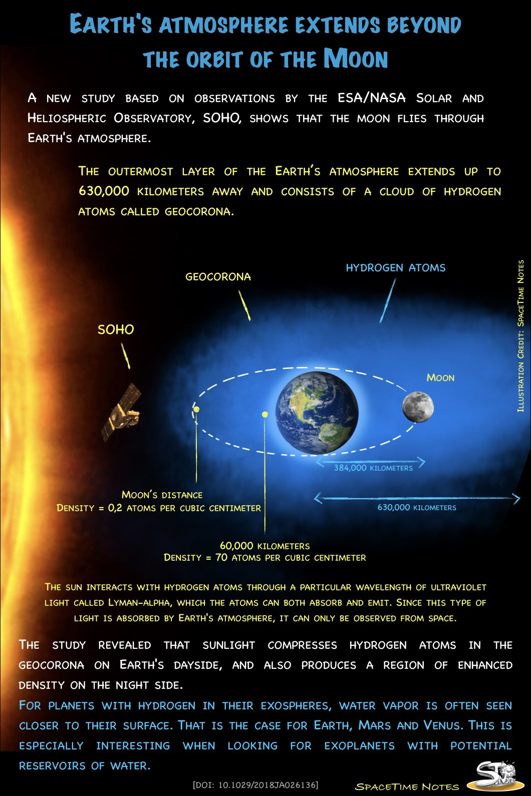 Earth S Atmosphere Extends Beyond The Orbit Of The Moon