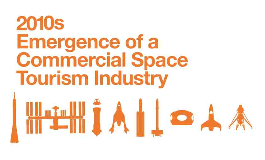 History of Space Tourism - 2010s