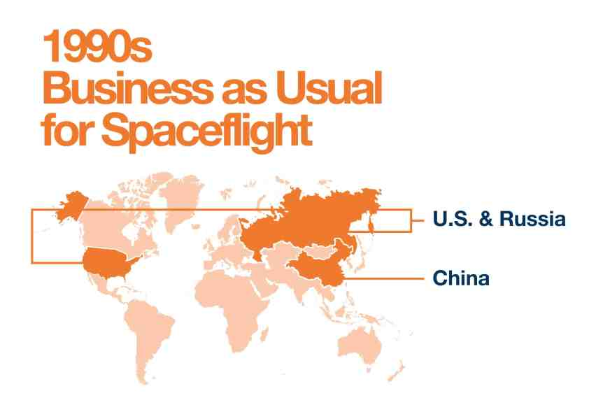 History of Space Tourism - 1990s
