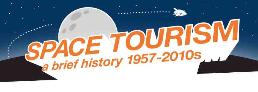 History of Space Tourism - Header