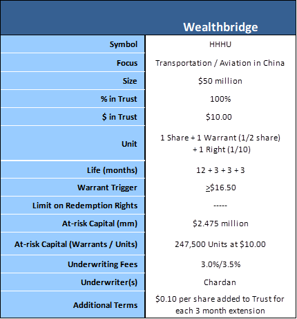 Wealthbridge terms
