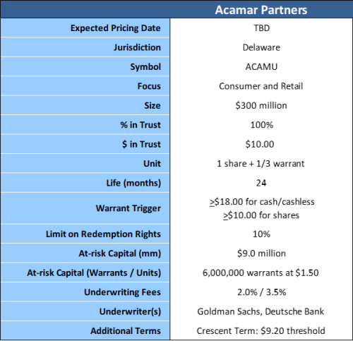 Acamar Partners terms 2-12-19