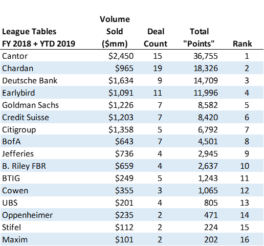 2019 UW League tournament final rankings