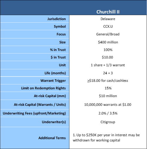 Churchill II terms 6-25-19