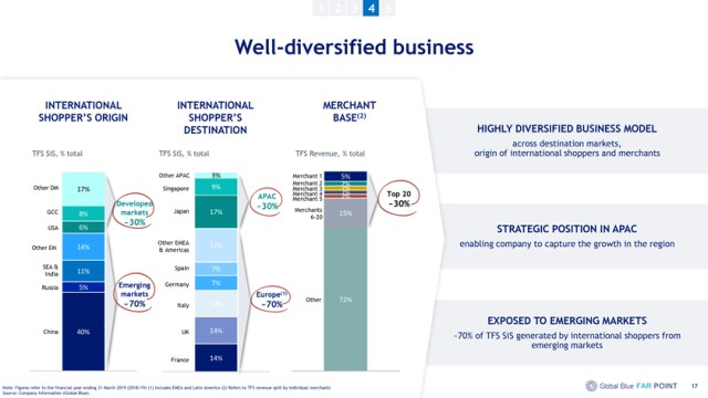 Global Blue well diversified business
