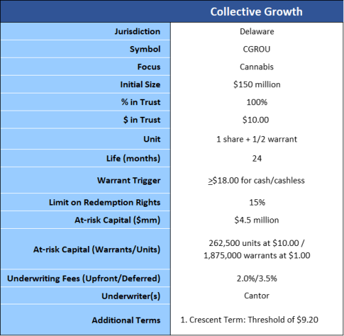 Collective Growth Summary of terms