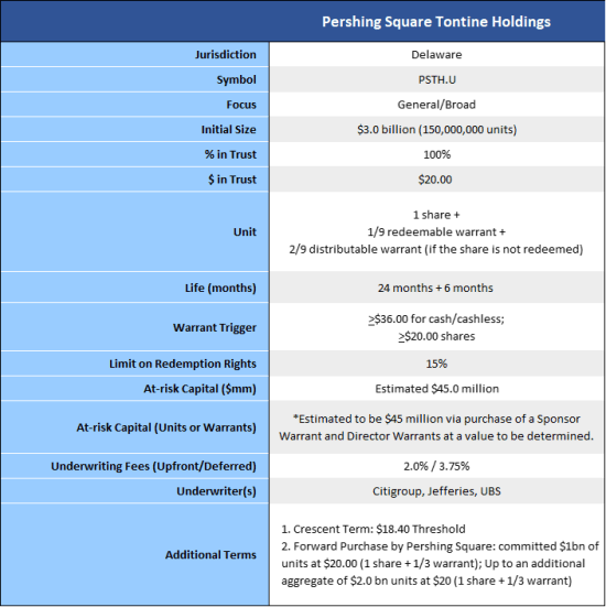 tontine-Holdings summary of terms
