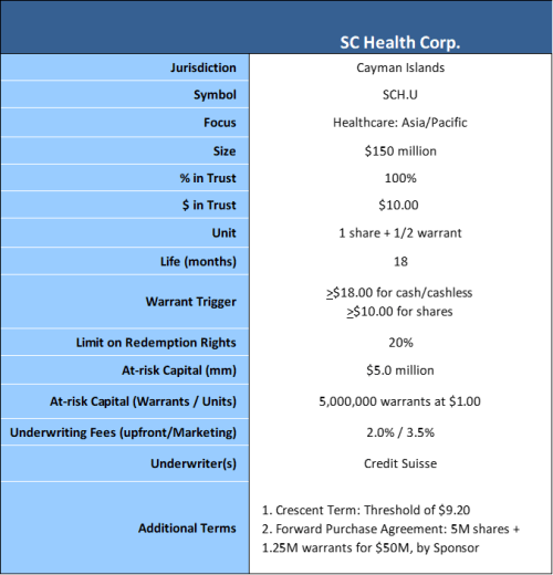 SC health terms2