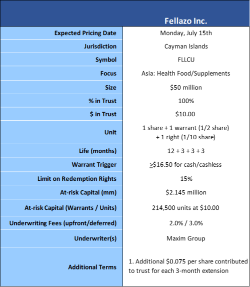 Fellazo terms 7-12-19 v2