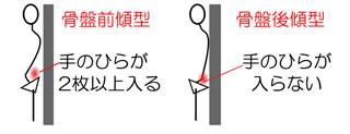 骨盤の傾きを確かめる方法