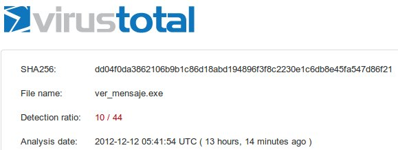 analisis ver_mensajes virustotal