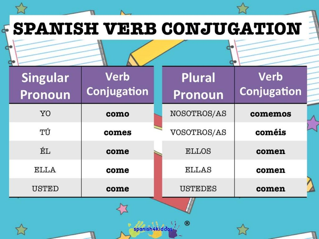 Spanish Lesson How To Conjugate Spanish Regular Verbs
