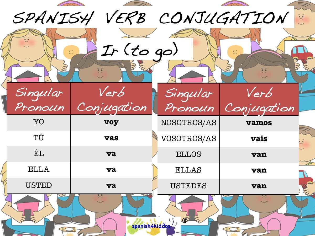 Spanish Ir Verb Conjugation Spanish4kiddos Educational