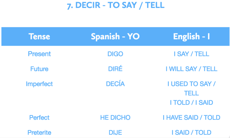Decir - to say : tell
