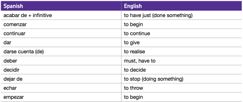 AQA Spanish GCSE Vocabulary list - important verbs