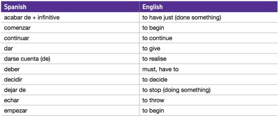 AQA Spanish GCSE Vocabulary list - important verbs