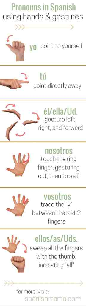 spanish_pronouns_hand