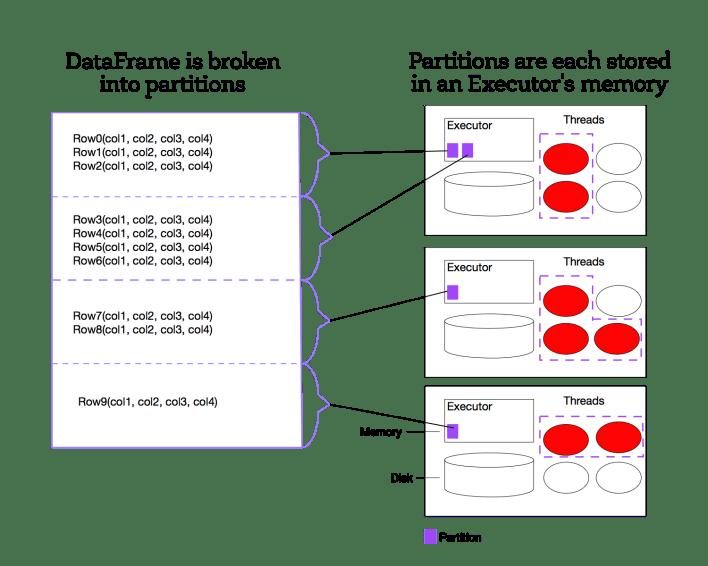 Spark Tutorial: Learning Apache Spark - A Data Analyst