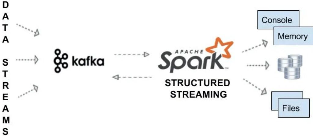 pySpark streaming kafka