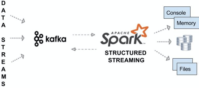 Spark Streaming From Kafka Example