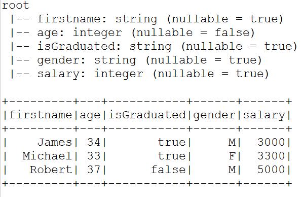 Spark convert String to Integer type