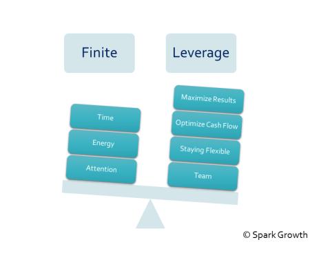 get started, leverage assets