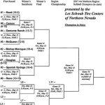 4A North regional softball tournament preview